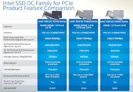 Intel Ssd Dc P3700 Review The Pcie Ssd Transition Begins