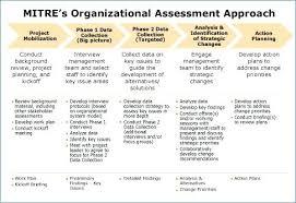 Organizational Assessment Template Extraordinary Organizational Impact Assessment Template Program Evaluation Change