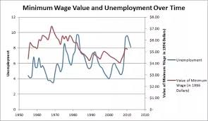 What Is The Effect Of Raising The Minimum Wage Quora