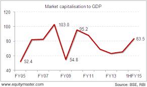 Buffett Indicator Chart Indias Position On The Buffett Indicator Chart Of The Day