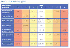 National Early Warning Score News 2 Fhir News2