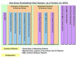 Sony Organizational Chart Ifm Sony Entertainment
