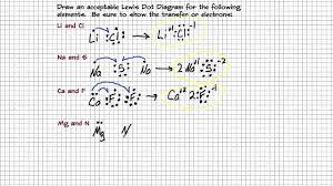 Drawing Lewis Dot Diagrams For Ionic Compounds