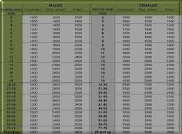 Calorie Counter Per Day Chart For Ages Calorie Chart