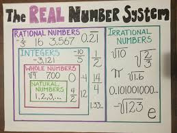 Number System Chart Algebra Math Anchor Chart For Elementary Schoolers Learning The Real