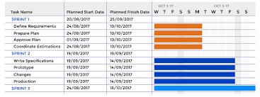 How To Use A Gantt Chart For Website Development