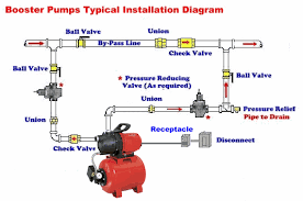 shallow well jet pump system booster installation diagram AC Motor Starter Wiring Diagrams at Irrigation Pump Panel Wiring Diagram