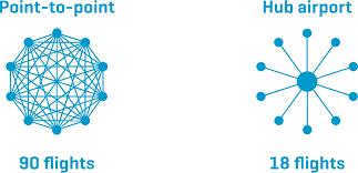 Flughafen München Integrated Report 2017 Service Portfolio