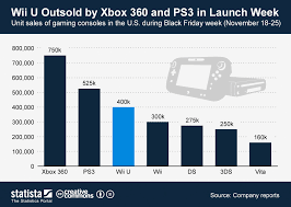 Ps3 Versions Chart Chart Wii U Outsold By Xbox 360 And Ps3 In Launch Week