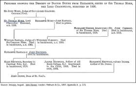 john donne s pedigree a family tree