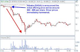 Alibaba Stock Chart The Alibaba Ipo May Shine But Gold Is Glistening Kitco