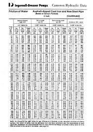Sprinkler K Factor Chart Visual Pump Glossary