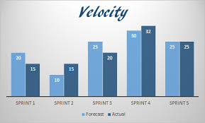 What Is Velocity Chart In Scrum Agile Metrics Velocity Scrum Org