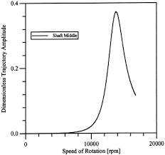 thrust bearing statics. download full-size image thrust bearing statics s