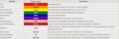 script breakdown sheet film and video techniques theory pre production theory