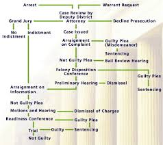 Criminal Process Chart Criminal Justice System San Diego County District Attorney