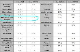 Thinsulate Rating Chart Dodgy Stats Feminist Ire Page 2