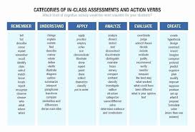 Resume Action Verbs Extraordinary Action Verb List For Resume Elegant Action Verbs List Some Resume