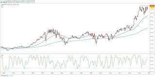 jp morgan stock chart jpmorgan chase stock testing 2018 resistance