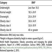 Practice Bulletin No 156 Obesity In Pregnancy Obstetrics