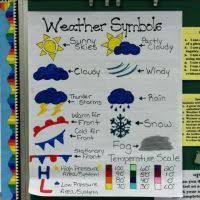 Weather Anchor Chart Calendar Anchor Chart Turn And Talk Anchor Chart