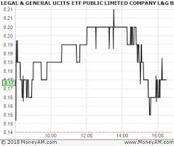 Legal General Ucits Etf Public Limited Company L G Battery