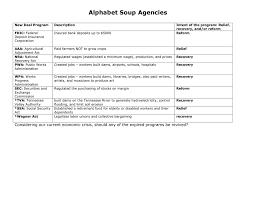 New Deal Programs Chart Answers 11 17 Alphabet Soup Agencies Ho Key