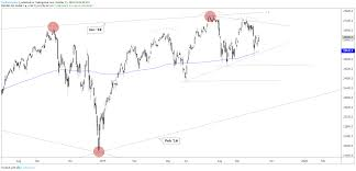 Ndx Chart Dow Jones And S P 500 Holding Up But Ndx Break Still Weighs