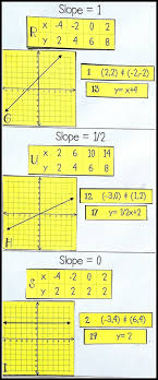 this slope card sort activity requires students to find the slope from graphs