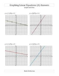 graph a linear equation in slope intercept form math puzzle worksheets the graph worksheet page algebra