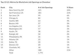 glassdoor also lists the top markets for the job openings with new york city and silicon valley unsurprisingly in the top three