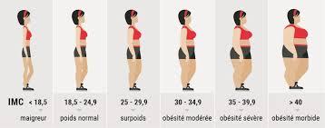 """Résultat de recherche d'images pour """"site G.R.O.S., surpoids et obésité"""""""