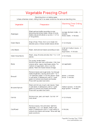 Freezing Vegetables Chart I Can Get A Great Pin Of It But