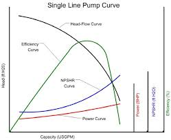 How To Read A Pump Curve Chart Pump Curves Jensen Water Resources