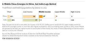 Chart Middle Class Income 5 Charts That Show What Is Happening To The Middle Class