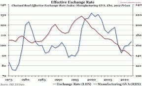 Chart Of The Week Week 40 2014 Effective Exchange Rate