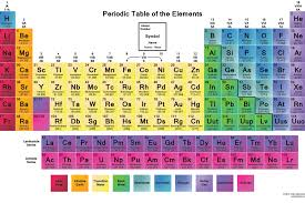 Four New Elements Added To The Periodic TableViral Pirate