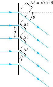 the figure shows a schematic of a diffraction grating which is represented by a vertical