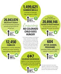 colorado campaign to end childhood hunger hunger colorado campaign successes