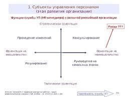 Развитие персонала организации Развитие персонала в организации реферат