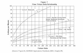 15 Organized Wsfu Chart
