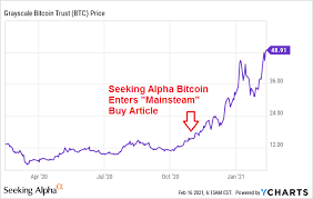 This investment vehicle is an interesting way to get exposure to bitcoin in your portfolio. Bitcoin And Gbtc Higher Prices Ahead Practically A Given Seeking Alpha