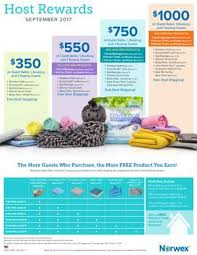 Terra O'Donnell - Norwex Independent Sales Consultant - Home | Facebook
