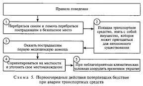 Основные правила поведения в экстремальной ситуации Выживание в  Основные правила поведения в экстремальной ситуации