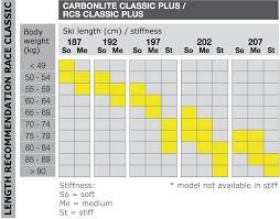 Fischer Cross Country Ski Fischer Rcs Carbonlite Classic