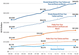 Pell Grants Recipients Maximum Pell And Average Pell