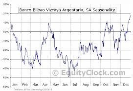 Banco Bilbao Vizcaya Argentaria Sa Nyse Bbva Seasonal