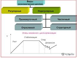 Презентация на тему Международный институт экономики и права  6 Виды экономических циклов РегулярныеНерегулярные ПромежуточныйЧастичный ОтраслевойСтруктурный