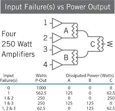 Wilkinson Power Combiner Design Resources Combiners Werlatone