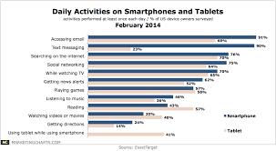 Exacttarget Daily Activities Smartphones Tablets Feb2014